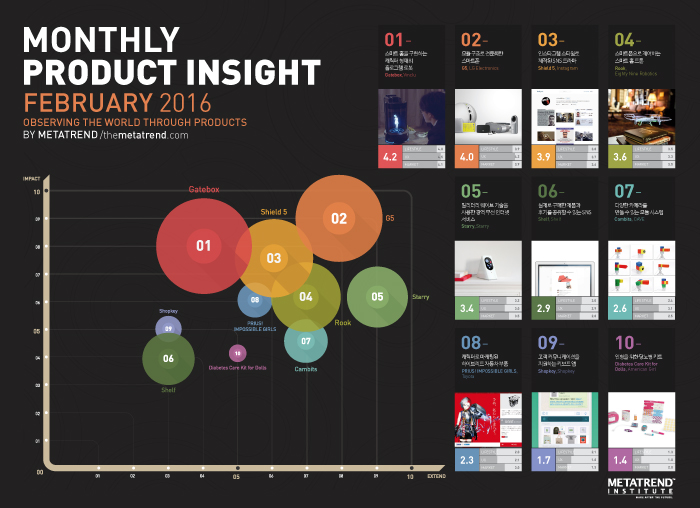 METATREND_Monthly_Product_Insight_Feb2016_700.jpg
